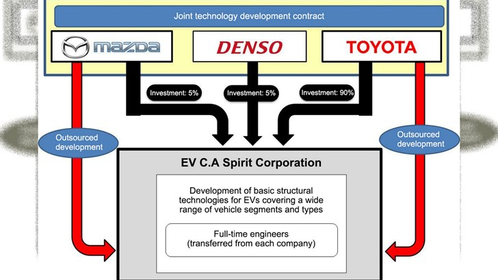 Toyota, Mazda, Denso Join Forces In EV Concern